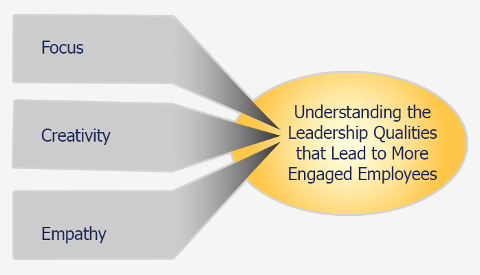 Understanding the Leadership Qualities that Lead to More Engaged Employees