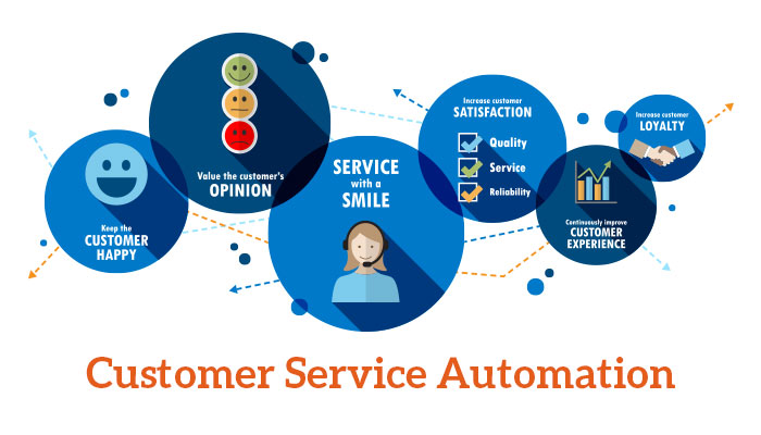 customer service quality and customer service Businesses do not exist without customers catering to the needs of the client is key to customer retention to provide excellent customer service, a culture of serving clients must permeate throughout the organization.