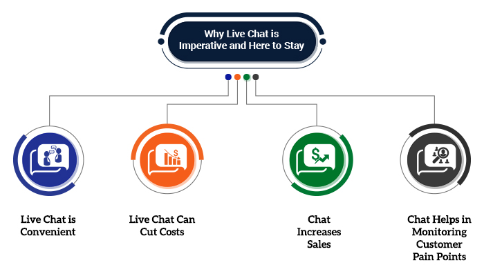 Why Live Chat is Imperative and Here to Stay!
