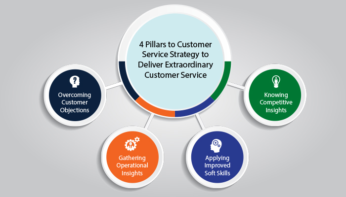 4 Pillars to Customer Service Strategy to Deliver Extraordinary Customer Service (Part 1)