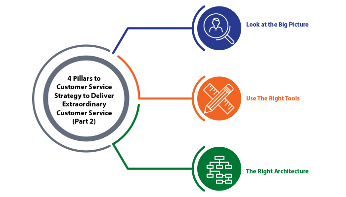4 Pillars to Customer Service Strategy to Deliver Extraordinary Customer Service (Part 2)