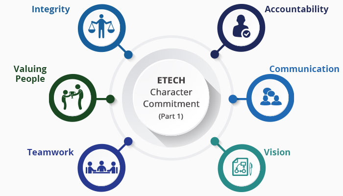 12 Etech Character Commitments – An In-Depth Look at 1-6